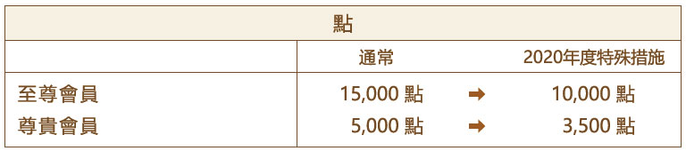 Special Reduction of Member Status Upgrade Criteria: Points